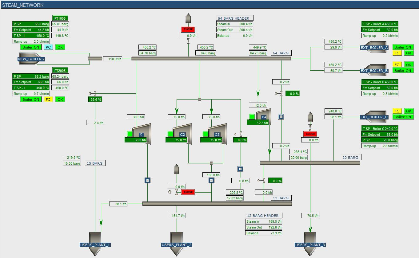 Steam Network Model 1