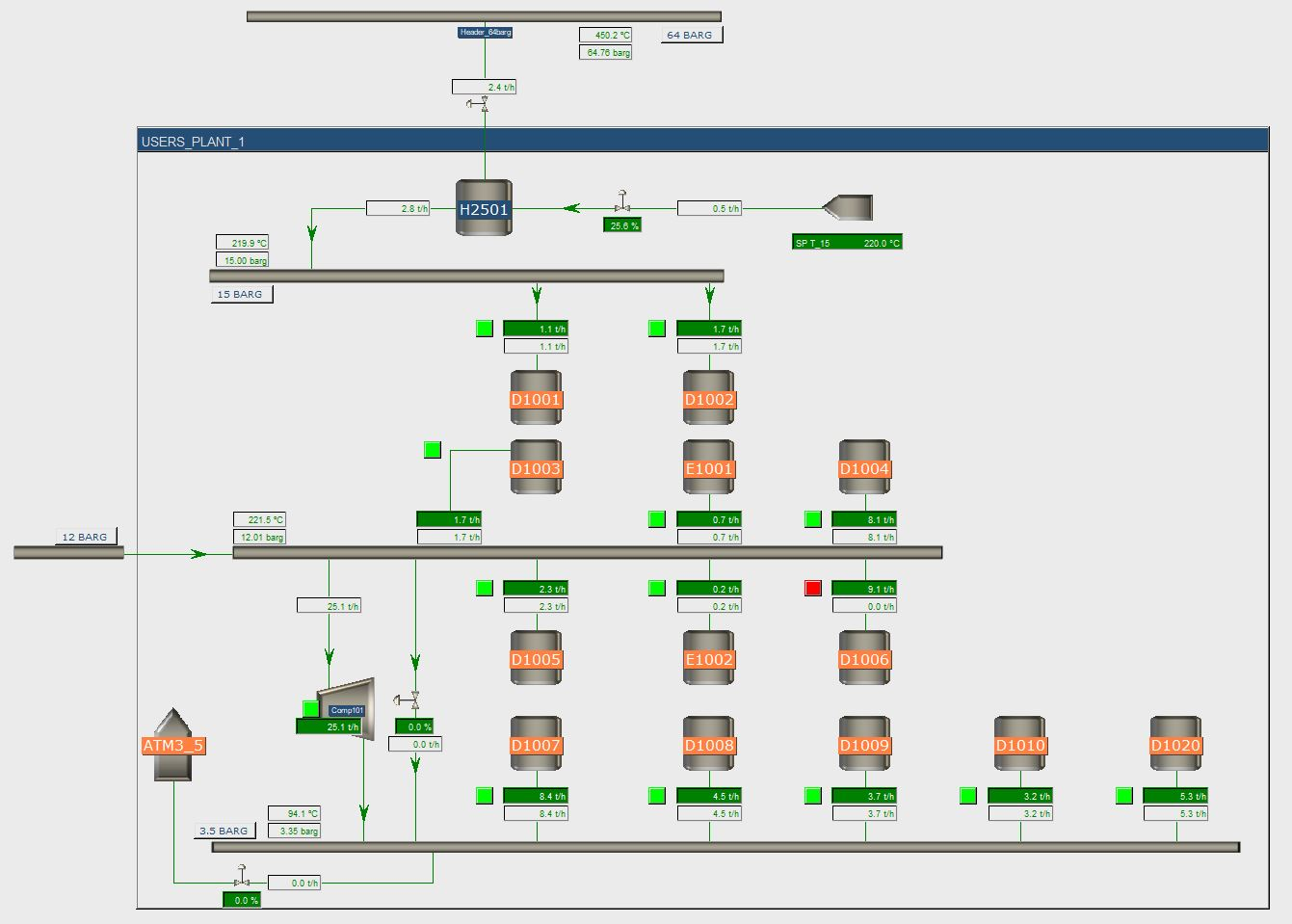 Steam Network Model 2